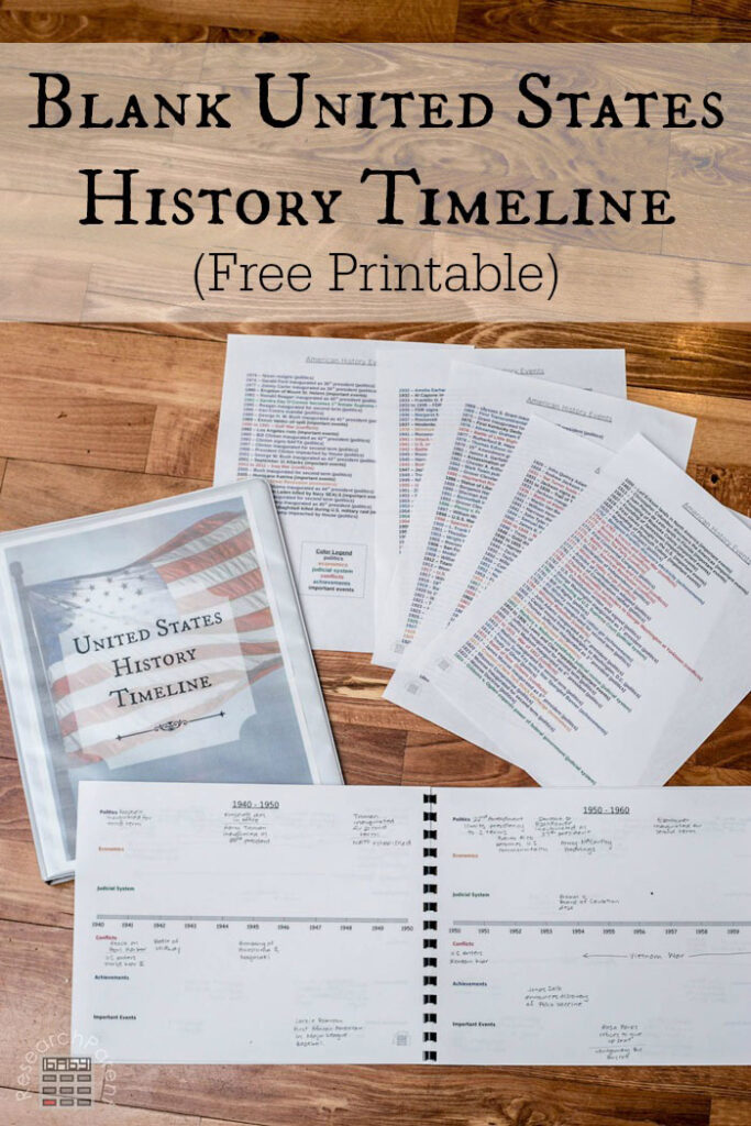 Blank United States American History Timeline
