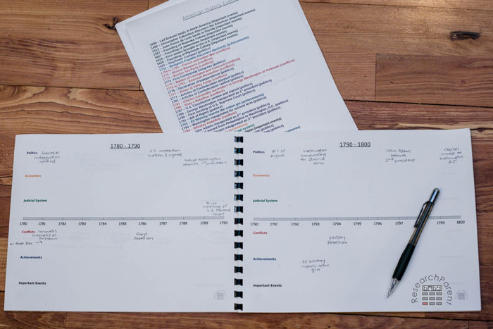 Blank US History Timeline 2 page spread